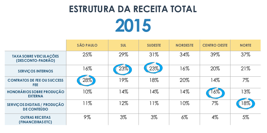 fenapro_receita_total_2015
